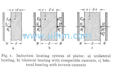 induction heating of flat object